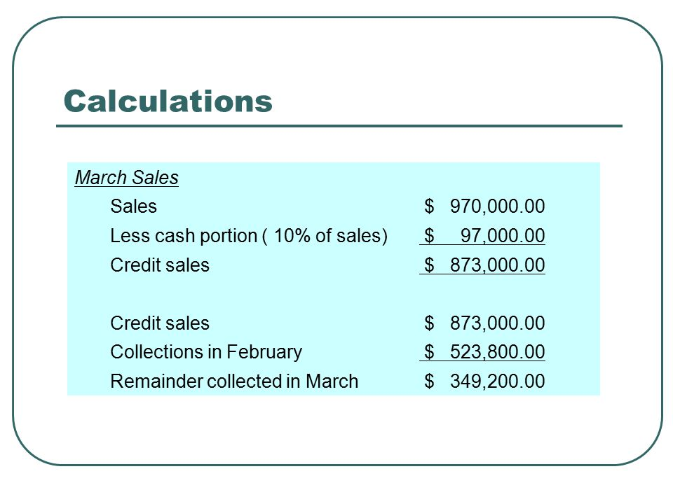Schedule of Cash Receipts JanuaryFebruaryMarch Receipts of Cash Sales$108,000$124,000$97,000 Receipt from collections: Collection from last month's sales $370,000$388,800$446,400 Collection from current month's 583,200 669,600 523,800 Total receipts953,2001,058,400970,200