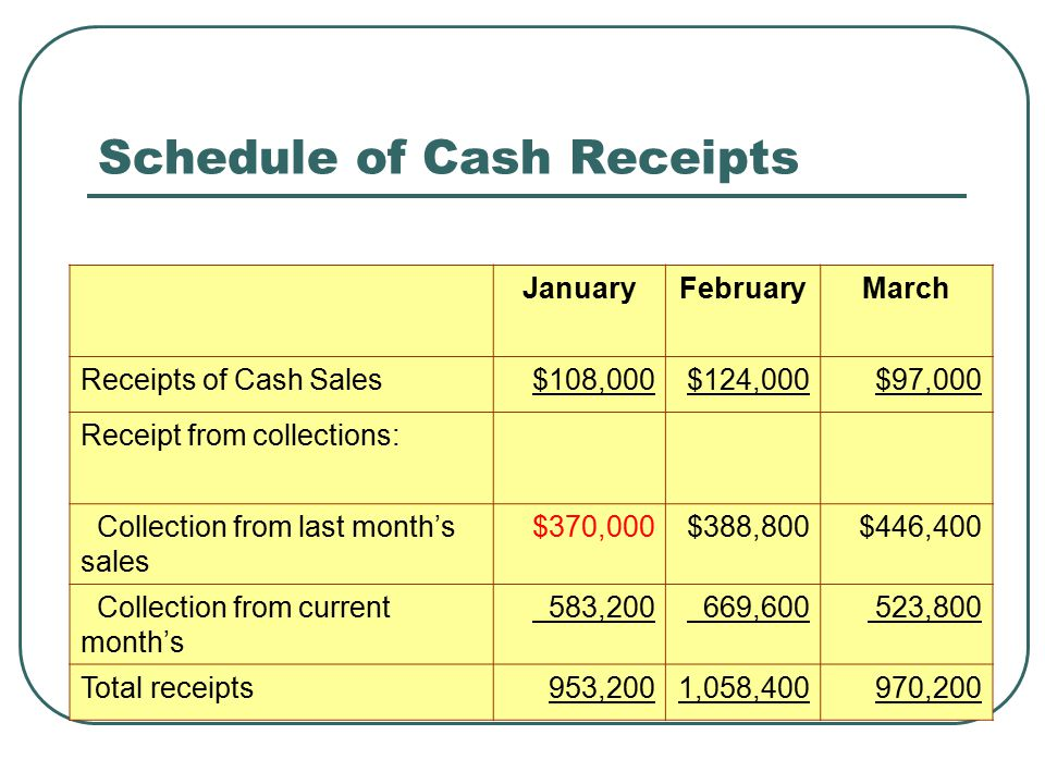 Schedule of Cash Payments Reduction in cash from manufacturing, selling and administrative, capital expenditure, and other expenses Example: Magna Company has manufacturing costs of $840,000 in January, $780,000 in February, and $812,000 for March.