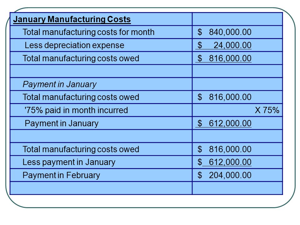 February Manufacturing Costs Total manufacturing costs for month $ 780,000.00 Less depreciation expense $ 24,000.00 Total manufacturing costs owed $ 756,000.00 Payment in February Total manufacturing costs owed $ 756,000.00 75% paid in month incurred75% Payment in February $ 567,000.00 Total manufacturing costs owed $ 756,000.00 Less payment in February $ 567,000.00 Payment in March $ 189,000.00
