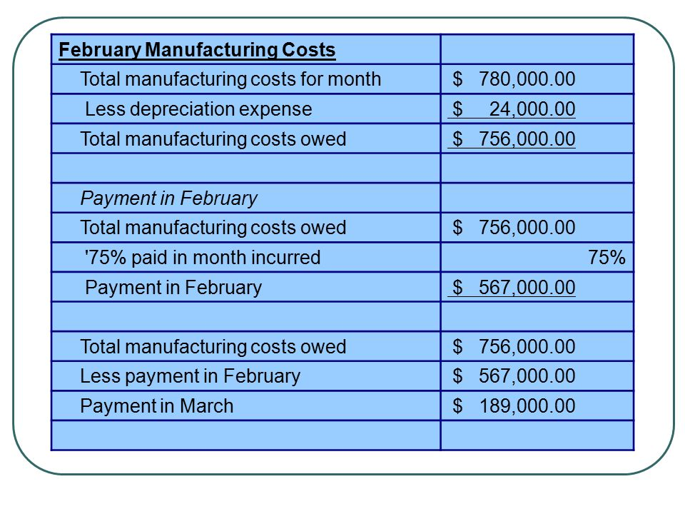 March Manufacturing Costs Total manufacturing costs for month $ 812,000.00 Less depreciation expense $ 24,000.00 Total manufacturing costs owed $ 788,000.00 Payment in March Total manufacturing costs owed $ 788,000.00 75% paid in month incurred75% Payment in March $ 591,000.00 Total manufacturing costs owed $ 788,000.00 Less payment in March $ 591,000.00 Payment in April $ 197,000.00