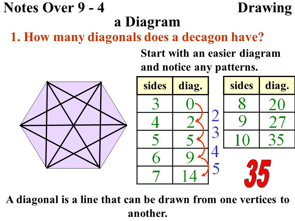 Notes Over 9 - 4 Drawing a Diagram 1.How many diagonals does a decagon have.
