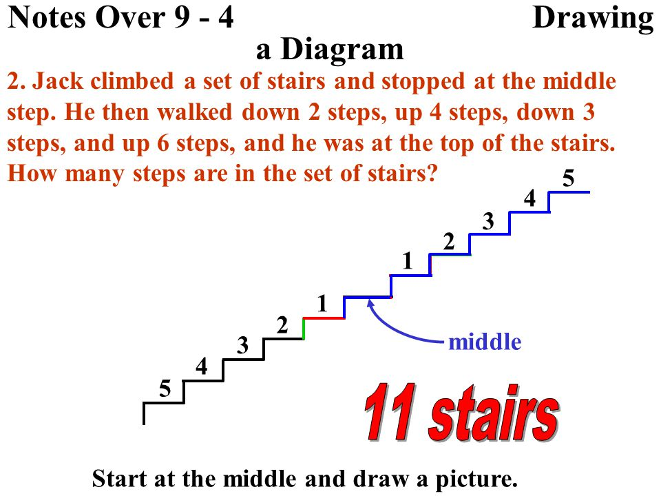 Notes Over 9 - 4 Drawing a Diagram 2.Jack climbed a set of stairs and stopped at the middle step.