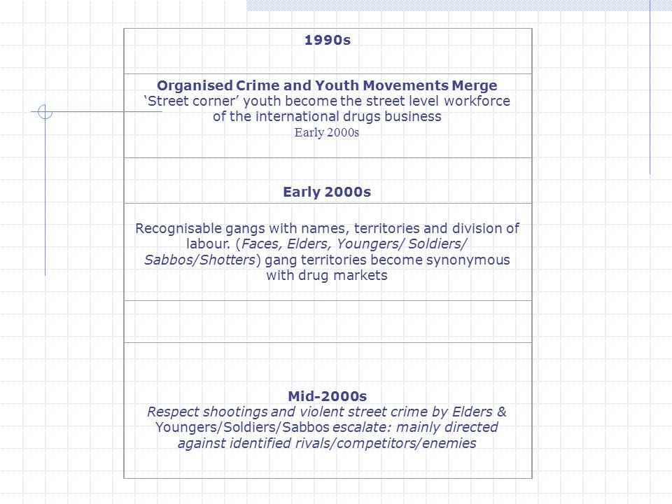 2006/2007 Conflict broadens; affiliation with 'Endz' (post codes/boroughs), Violence escalates but now more random, directed against unidentified rivals.