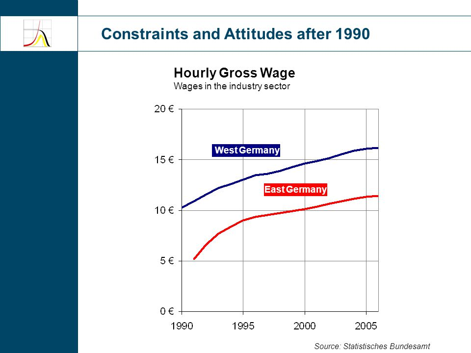 Constraints and Attitudes after 1990 Worried about Job Security % of respondents who is very worried about job security Source: SOEP (own estimations) 0% 10% 20% 30% 40% 50% 1990199520002005 East Germany West Germany