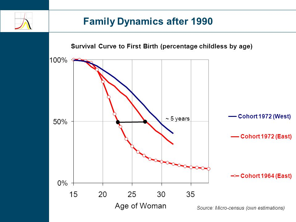 Family Dynamics after 1990 Source: Kreyenfeld/ Konietzka (2007) Childlessness at age 38 in East and West Germany Cohort 0% 5% 10% 15% 20% 25% 30% 193519401945195019551960 26% 14% 20% 1965 East Germany West Germany