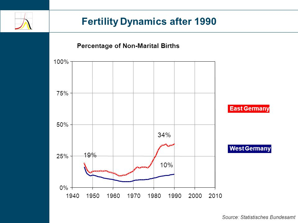Fertility Dynamics after 1990 Source: Statistisches Bundesamt Percentage of Non-Marital Births 0% 25% 50% 75% 100% 19401950196019701980199020002010 19% 34% 59% 10% 23% East Germany West Germany