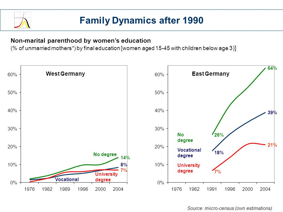 Conclusions Family Formation Dramatic increase in age at first birth compared to GDR-times However: East Germans are still younger at first birth than West Germans  Crisis of East or West German behavior.