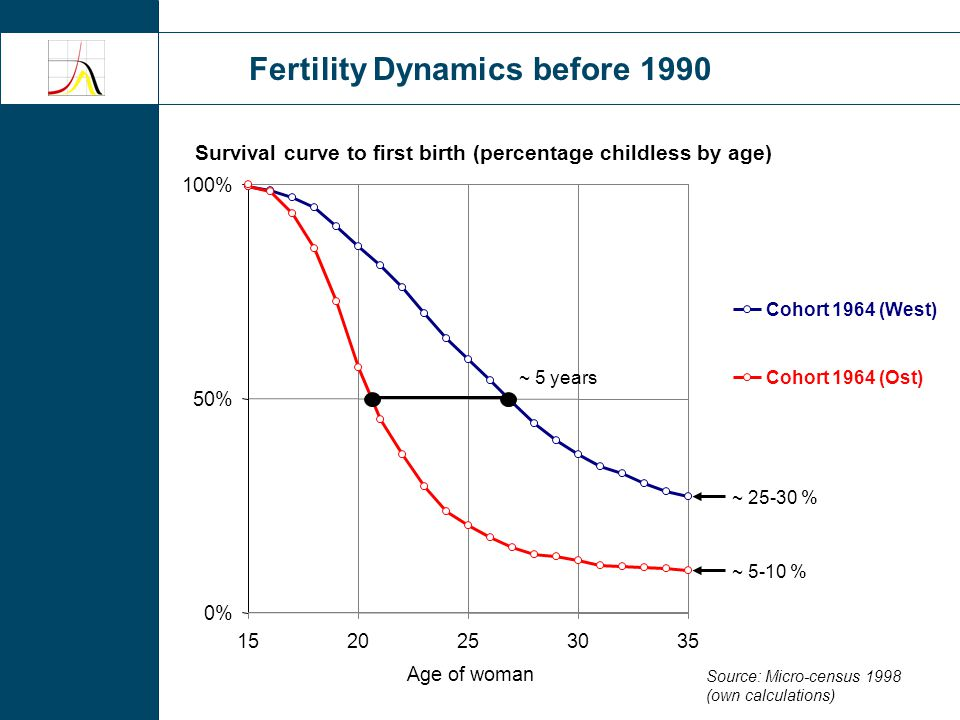 Part 2 Constraints and Attitudes after 1990