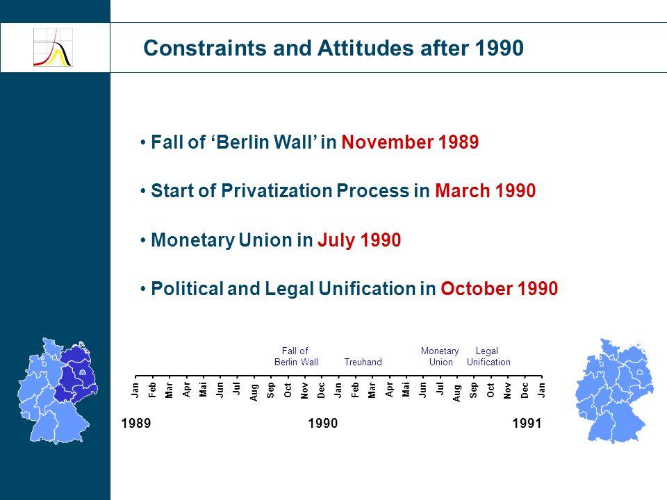 Unemployment Rate Source: Bundesagentur für Arbeit 0% 5% 10% 15% 20% 25% 1990199520002005 East Germany West Germany Constraints and Attitudes after 1990