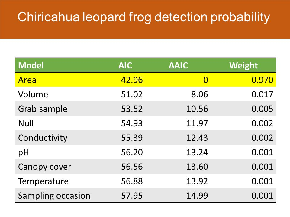 Take samples at 2 locations Take samples at 3 locations Chiricahua leopard frog detection probability