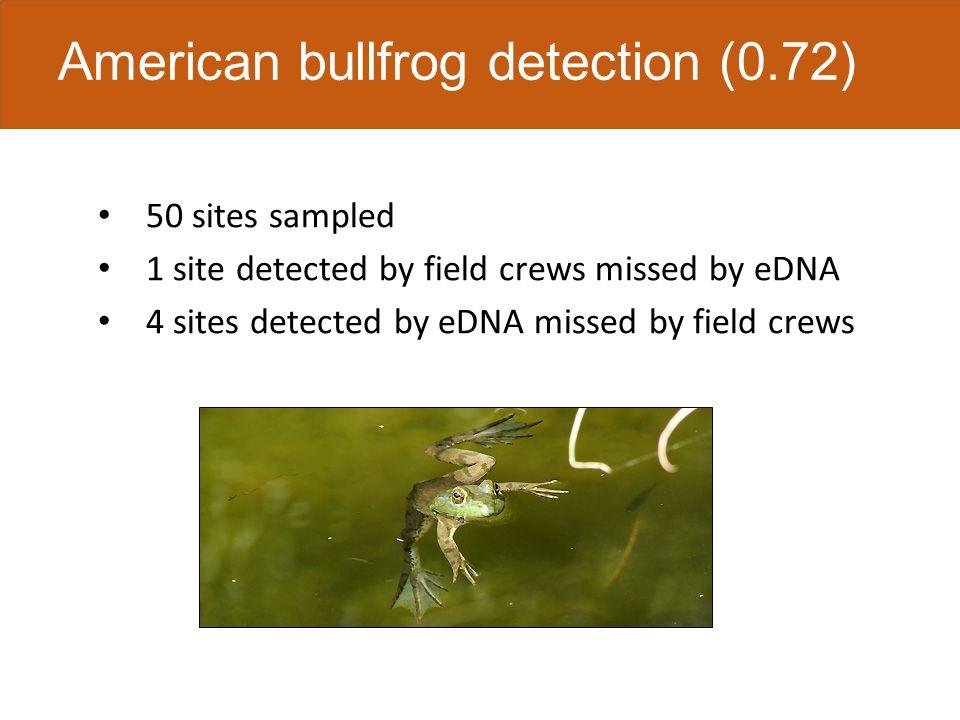 ModelAICΔAIC Weight Temperature74.2800.531 Null78.053.770.081 Conductivity78.784.500.056 Area79.375.090.042 pH79.955.670.031 Sample volume80.025.740.030 Sampling replicate83.749.460.005 American bullfrog detection probability
