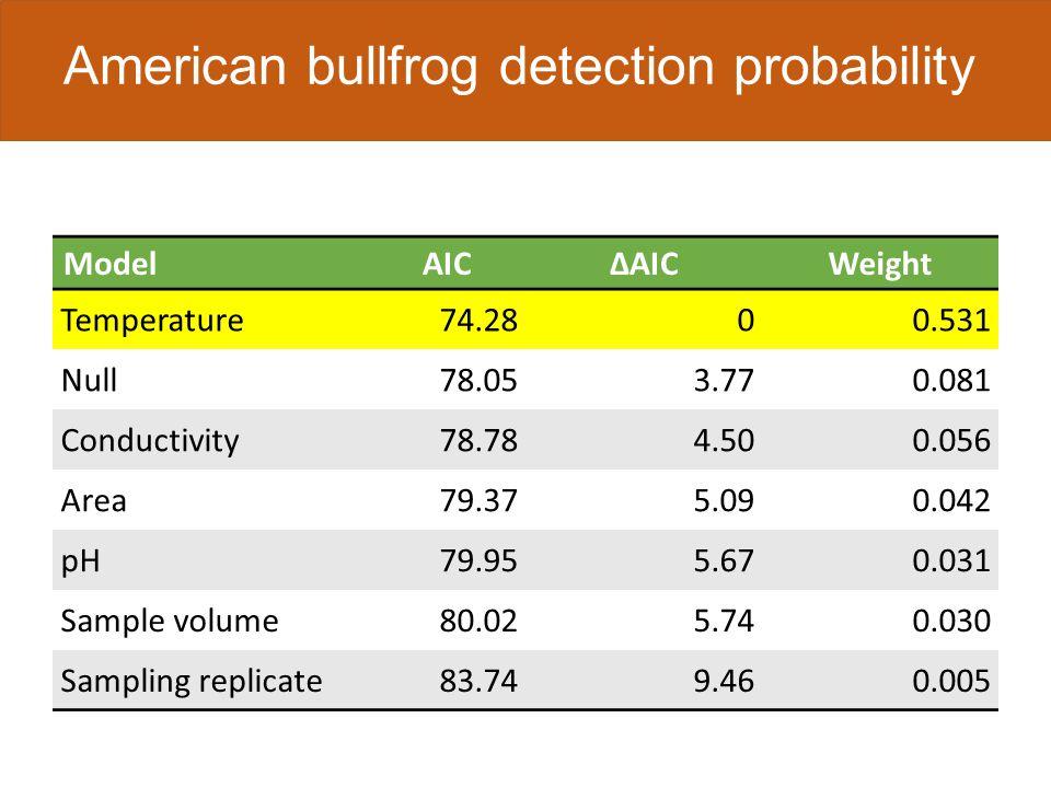 2 samples 3 samples 4 samples 5 samples American bullfrog detection probability