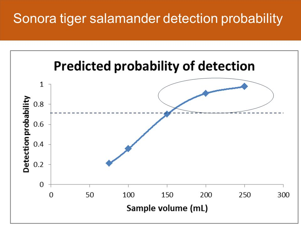 Conclusions  eDNA detection varies by species  Sampling protocols need to maximize detection Season for sampling Number of replicates Spatial distribution of replicates Volume sampled Preservation method Extraction method Analysis method  Pilot study is critical  eDNA sampling can complement field surveys