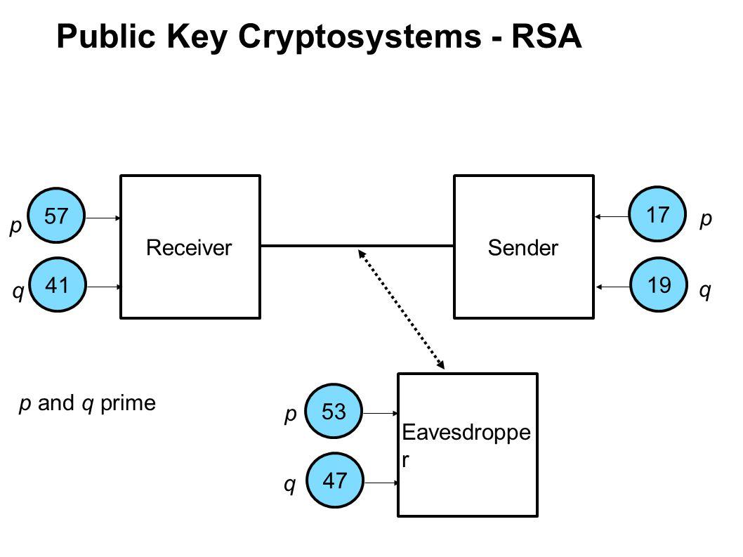 Public Key Cryptosystems - RSA Receiver Sender Eavesdroppe r 175753411947 p q p q p q p and q prime Compute numbers n = p*q 2337 323 2491