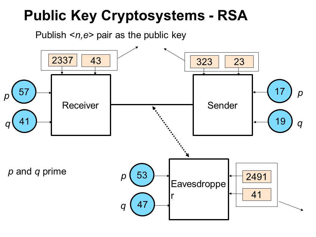Public Key Cryptosystems - RSA Receiver Sender Eavesdroppe r 175753411947 p q p q p q p and q prime Find d such that (e*d -1) is divisible by (p-1)(q-1) 263 323 2491 43 23 41 16672337 2217