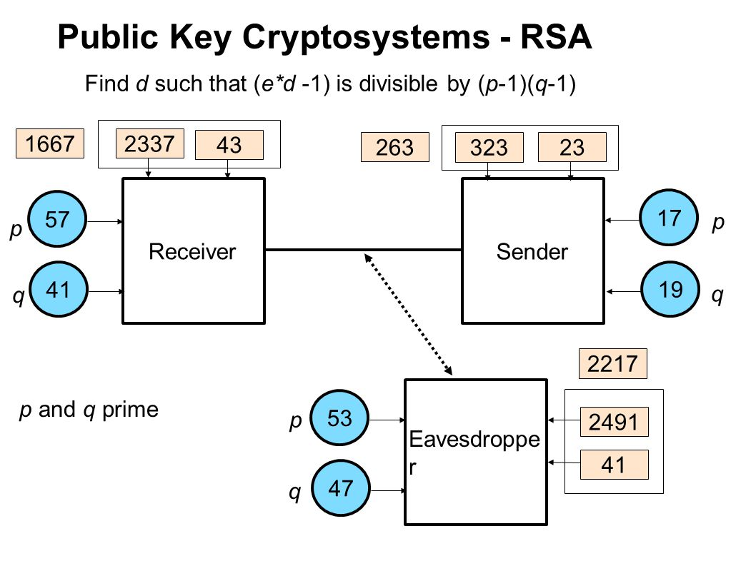 Public Key Cryptosystems - RSA Receiver Sender Eavesdroppe r 175753411947 p q p q p q p and q prime Keep as the private key 263 323 2491 43 23 41 16672337 2217