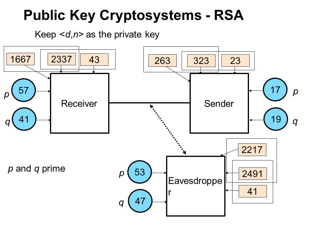Public Key Cryptosystems - RSA Receiver Sender Eavesdroppe r Toss p and q 263 323 2491 43 23 41 16672337 2217
