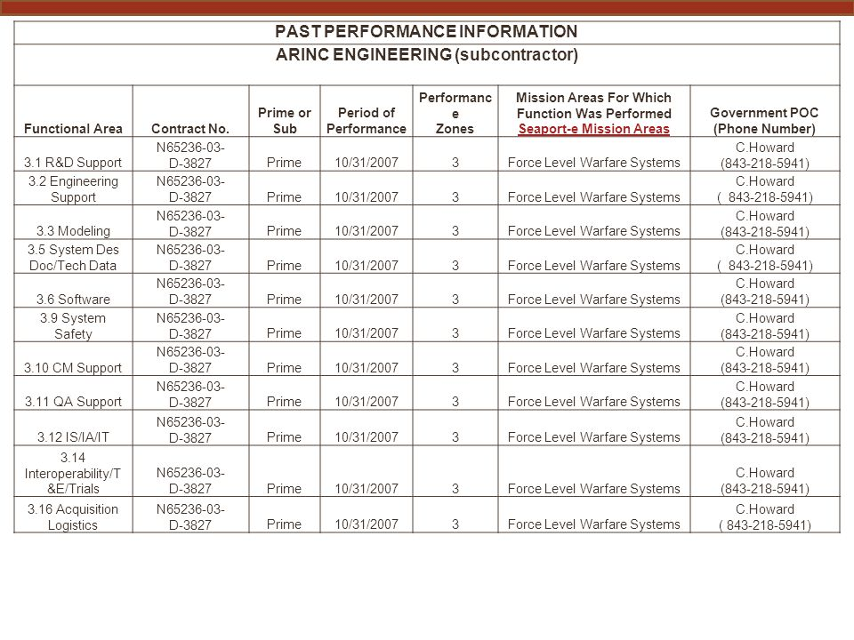 PAST PERFORMANCE INFORMATION ARINC ENGINEERING (subcontractor) Functional AreaContract No.