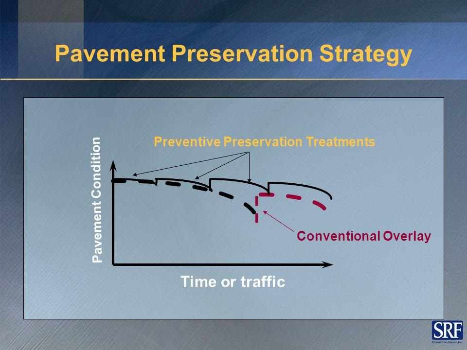 Theory Behind Pavement Preservation – Timing Excellent Good Fair Poor Very Poor Failed 40% drop in quality 75% of life 40% drop in quality 12% of life Pavement Structural Condition 5 10 15 20 Years $1 for PP here Would cost $5 - $10 here