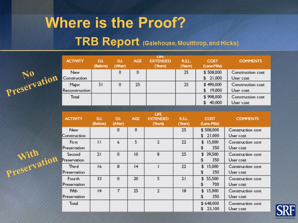 Data supports familiar graphs Where is the Proof? TRB Report (Galehouse, Moulthrop, and Hicks)