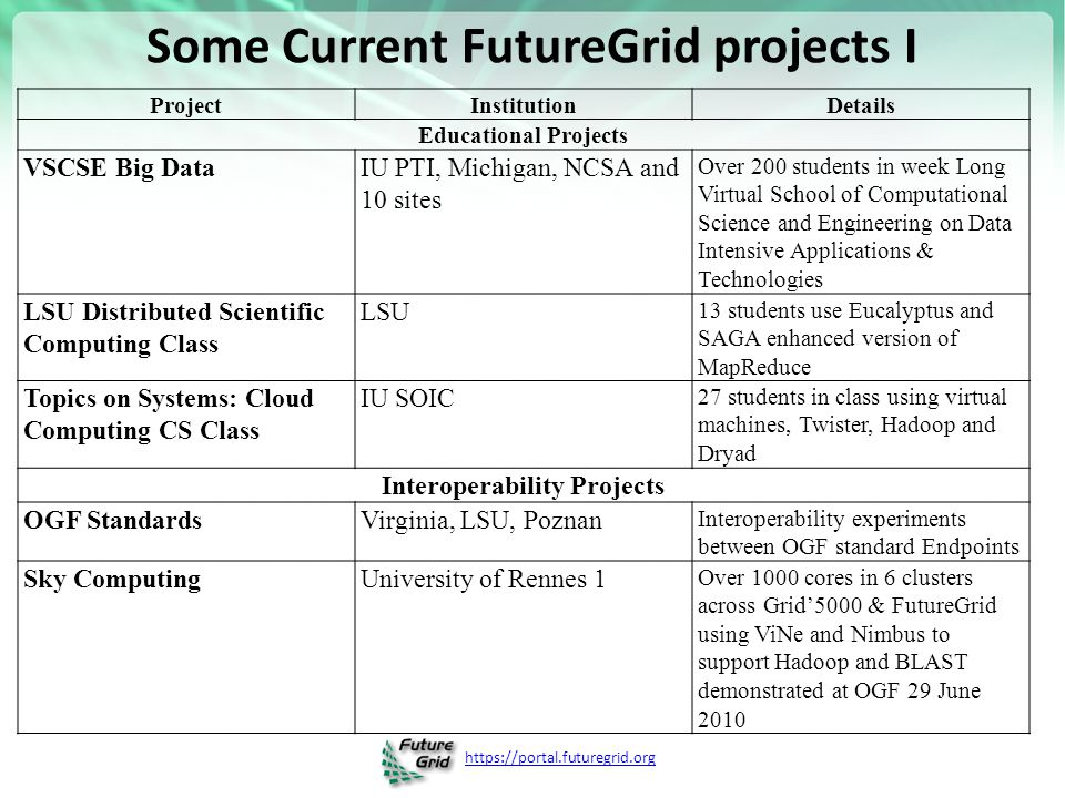 https://portal.futuregrid.org Some Current FutureGrid projects II 16 Domain Science Application Projects Combustion Cummins Performance Analysis of codes aimed at engine efficiency and pollution Cloud Technologies for Bioinformatics Applications IU PTI Performance analysis of pleasingly parallel/MapReduce applications on Linux, Windows, Hadoop, Dryad, Amazon, Azure with and without virtual machines Computer Science Projects Cumulus Univ.