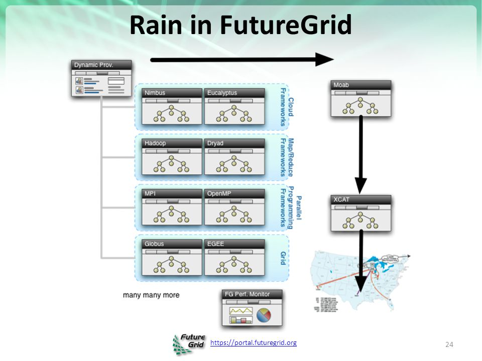 https://portal.futuregrid.org From Dynamic Provisioning to RAIN In FG dynamic provisioning goes beyond the services offered by common scheduling tools that provide such features.