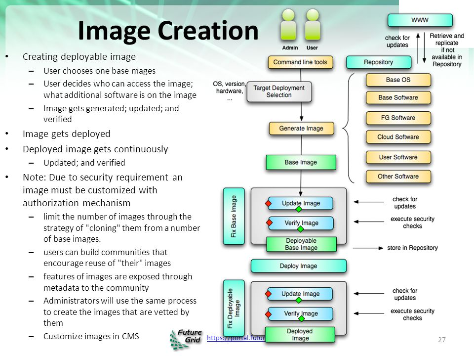 https://portal.futuregrid.org FutureGrid Viral Growth Model Users apply for a project Users improve/develop some software in project This project leads to new images which are placed in FutureGrid repository Project report and other web pages document use of new images Images are used by other users And so on ad infinitum ……… http://futuregrid.org 28