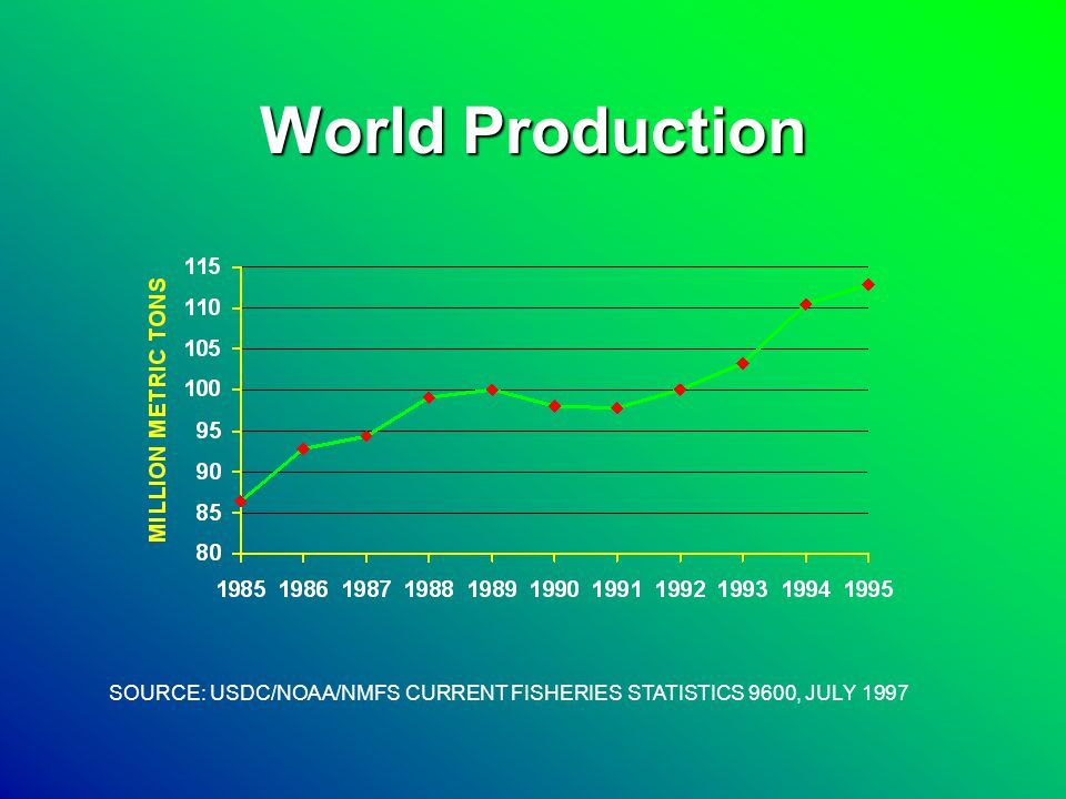 Why Aquaculture Looks Good to Farmers Increased Seafood ConsumptionIncreased Seafood Consumption –14.9 lbs per person in 1998 Good quality of protein low in fatGood quality of protein low in fat Better Production to Cost RatioBetter Production to Cost Ratio –1 1/2 lbs of feed to 1 lb of fish
