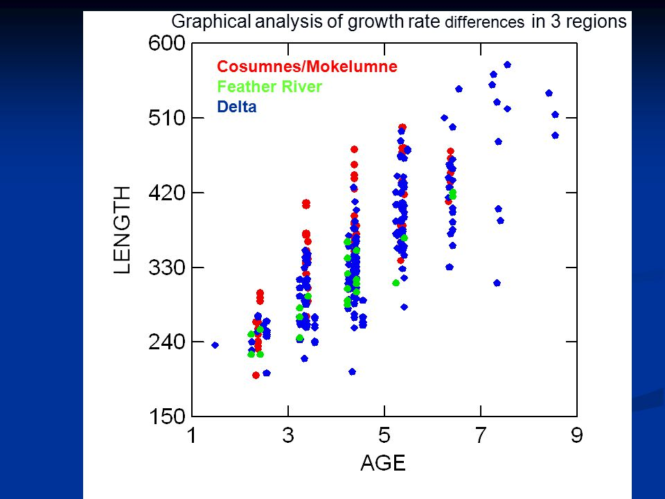 Statistical output of growth residual analysis G positively associated with Hg G positively associated with Hg Results indicate a positive effect of body size at a given age Results indicate a positive effect of body size at a given age Length vs.