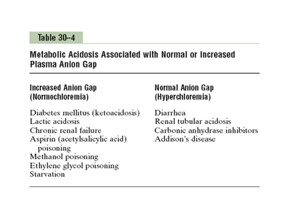 4) METABOLIC ALKALOSIS: There is more HCO3 conc.