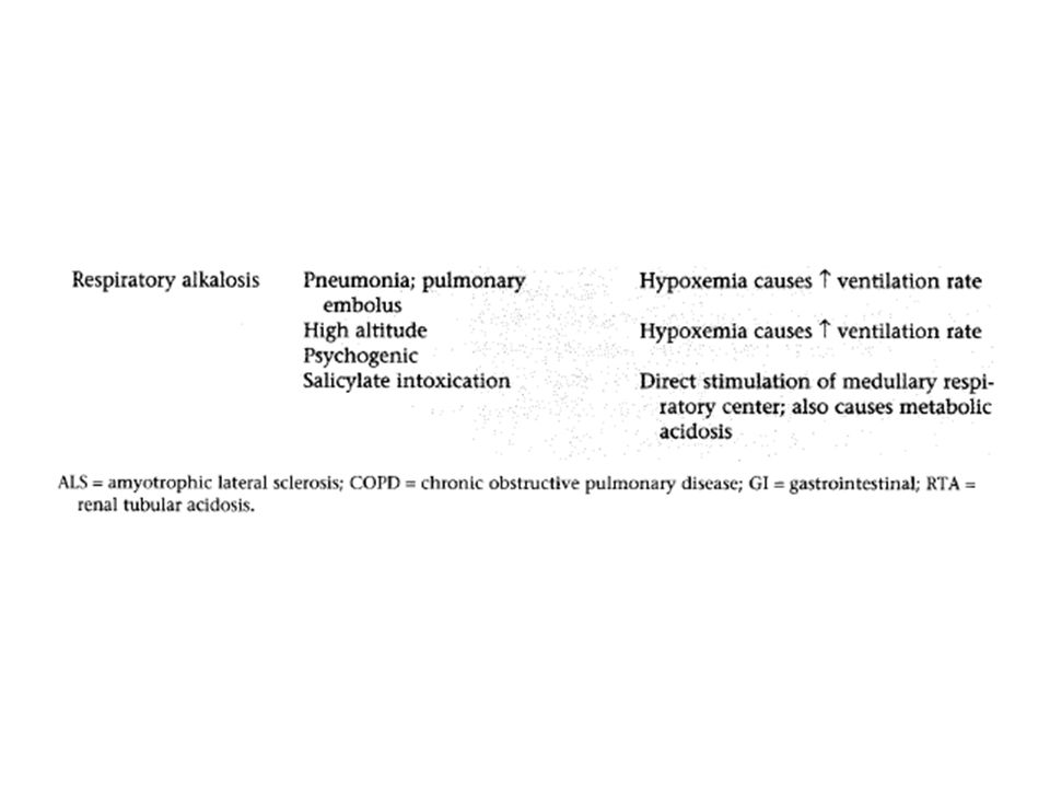 COMPENSATION OF RESP ALKALOSIS: 1) By protons donated by various buffers in body fluids (some compensation).