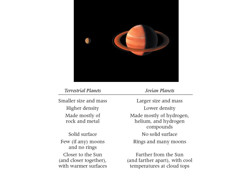 Rocky asteroids between Mars & Jupiter Icy comets in vicinity of Neptune and beyond Asteroids and comets far outnumber the planets and their moons