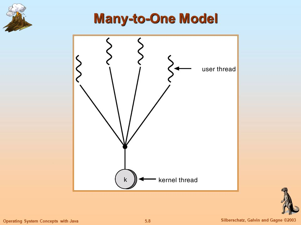 5.9 Silberschatz, Galvin and Gagne ©2003 Operating System Concepts with Java One-to-One Each user-level thread maps to kernel thread Examples Windows NT/XP/2000 Linux Solaris 9 and later