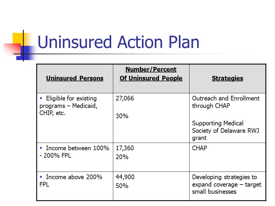 Uninsured Action Plan CHAP State Planning Program CHAP Issues and Questions: Health Status improvement Non-citizen enrollment Effectiveness – CHAP model vs.