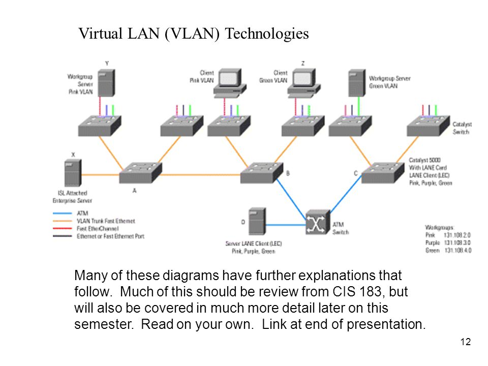 13 n (FYI: Review) One of the technologies developed to enable campus-wide VLANs is VLAN trunking.