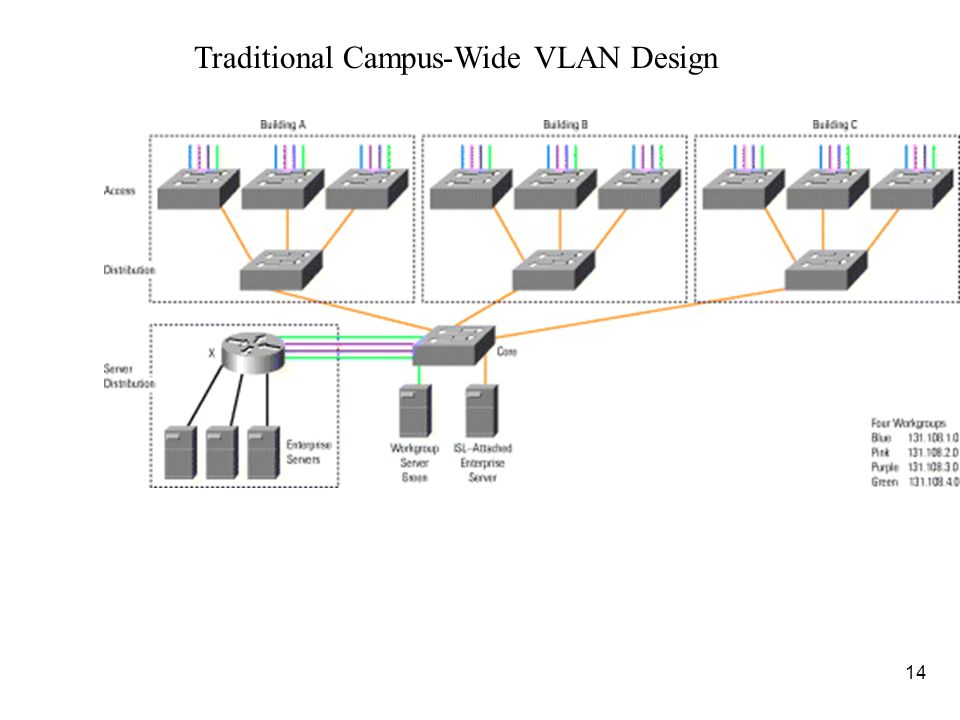 15 n (FYI: Review) Layer 2 switching is used in the access, distribution, and core layers.