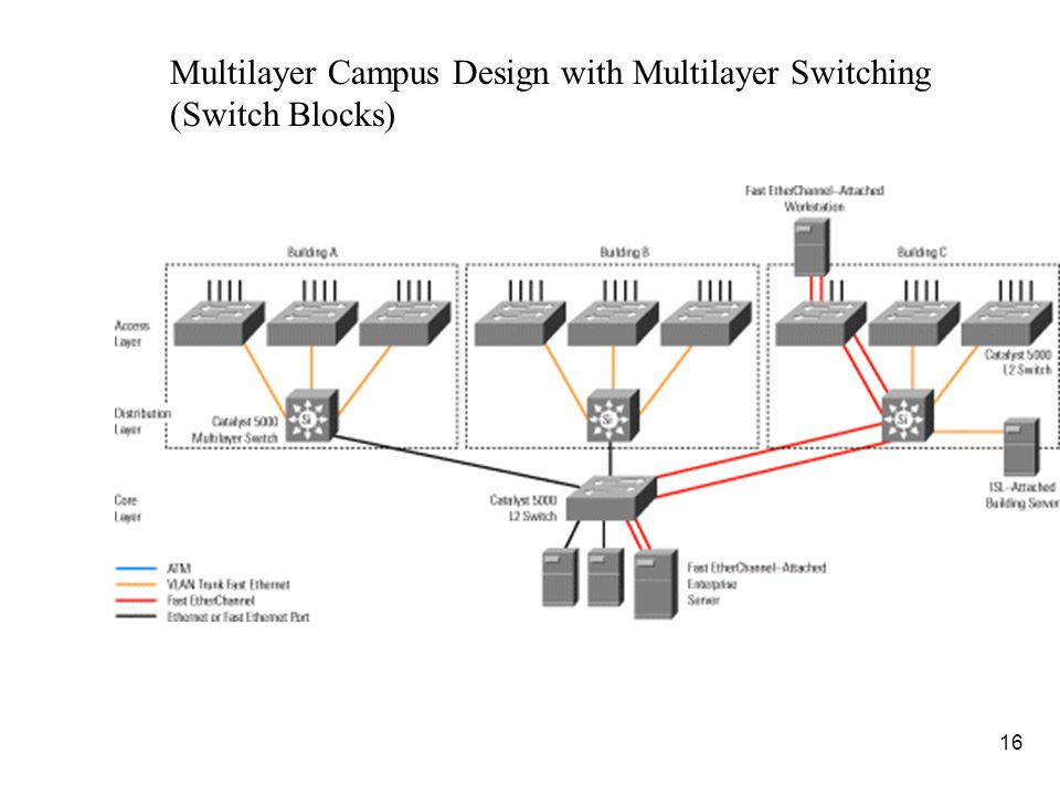 17 n (FYI: Review) Because Layer 3 switching is used in the distribution layer of the multilayer model, this is where many of the characteristic advantages of routing apply.