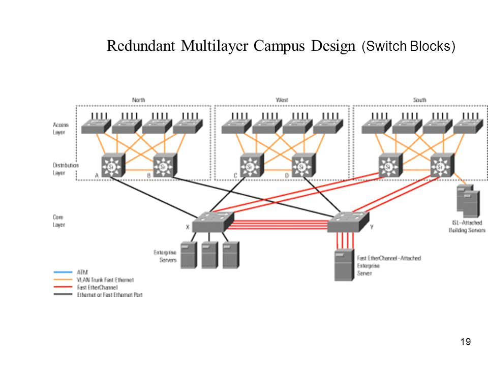 20 Switching n Layer 2 Switching –Switches based on MAC address – hardware based bridging –edge of the network (new campus mode) n Layer 3 Switching –Switching at L2, hardware-based routing at L3 n Layer 4 Switching –Switching at L2, hardware-based routing at L3, with decisions optionally made on L4 information (port numbers) –Forwarding decisions based on MAC address, IP address, and port numbers –Help control traffic based on QOS n ASIC (Application-specific Integrated Circuit) –Specialized hardware that handles frame forwarding in the switch