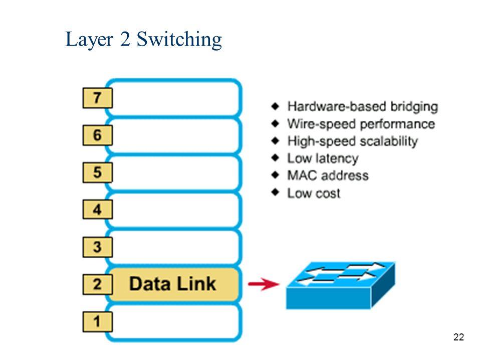 23 Layer 3 Switching Hardware-based routing