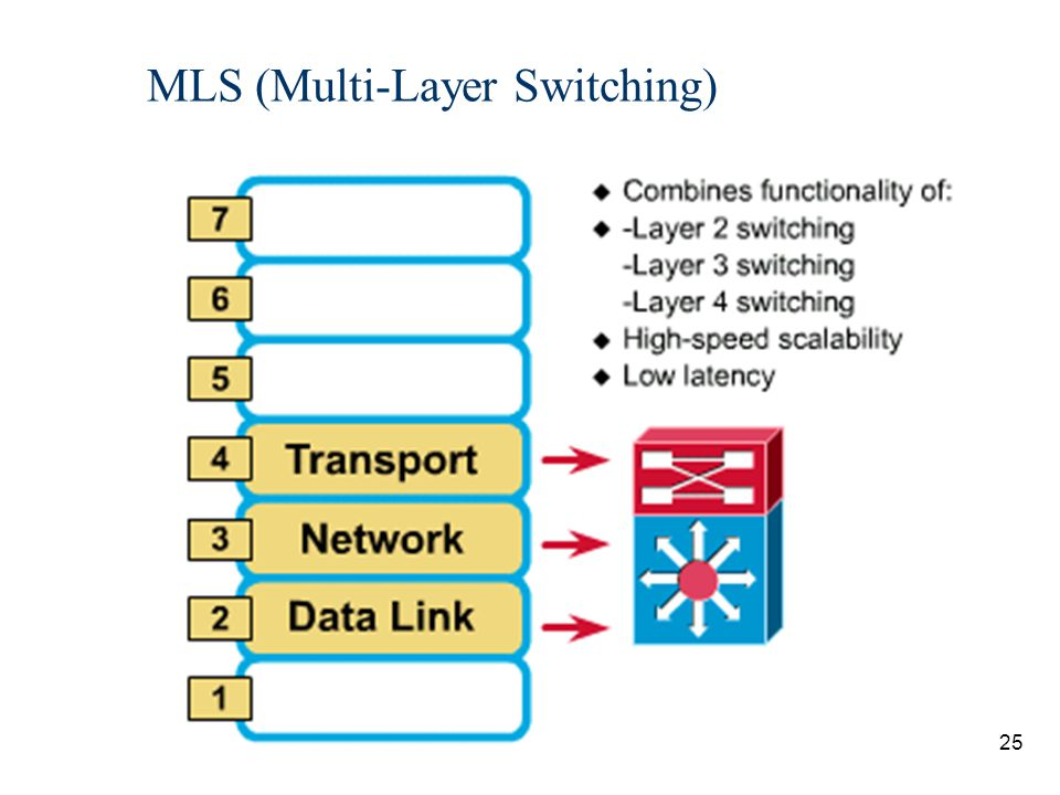 26 MLS n Cisco' specialized form of switching and routing, not generic L3 routing/L2 switching n Multilayer Switches can operate at Layers 2, 3, and 4 n cannot be performed using our CCNP lab equipment (Catalyst 4006 switches and 2620 routers) n route once, switch many
