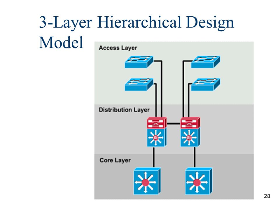 29 3-Layer Hierarchical Design Model n The devices and concepts are slightly different then the 3- layer model used in Sem 5 Routing.