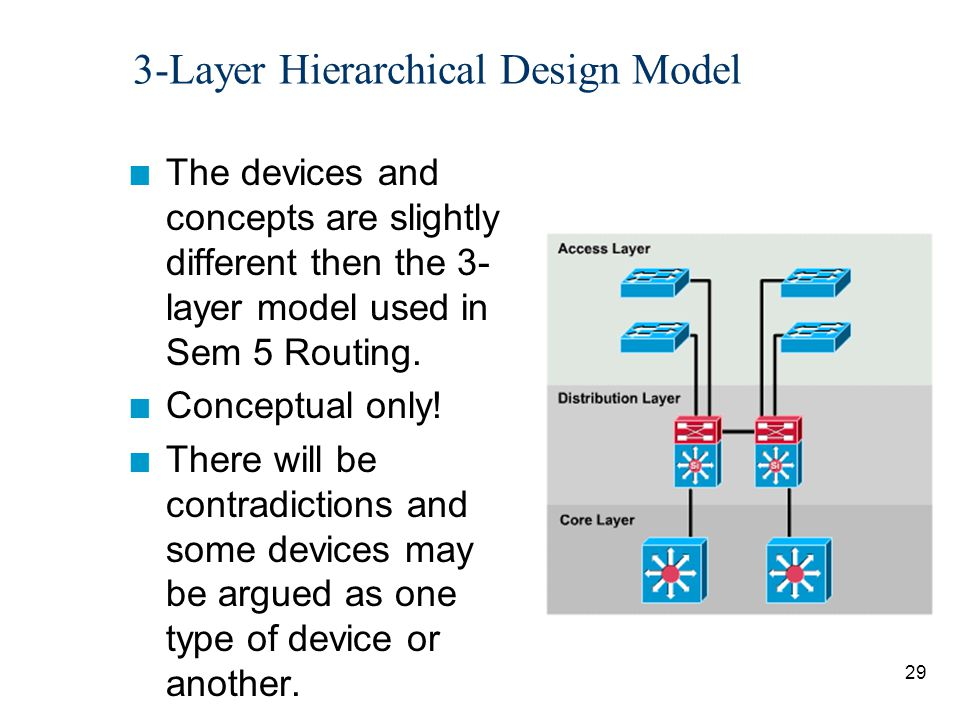 30 Core Layer Internet Remote Site Various options and implementations possible.