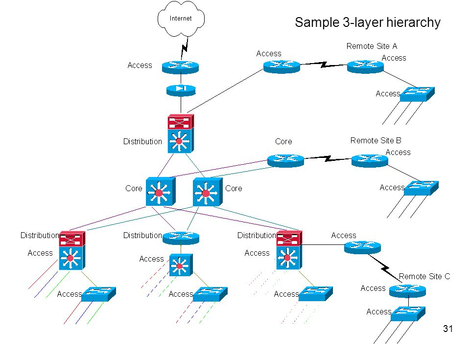32 Core Layer n Switches packets as fast as possible n Considered the backbone of the network n Should not perform packet manipulation –No ACLs –No routing (usually) –No trunking –VLANs terminated at distribution device