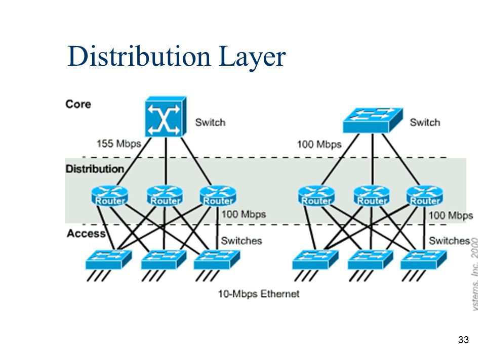 34 Distribution Layer The distribution layer of the network divides the access and core layers and helps to define and differentiate the core.