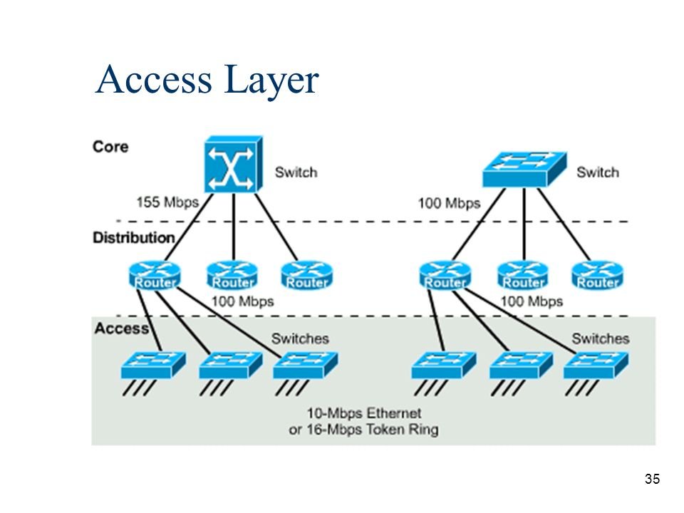 36 Access Layer n The access layer is the point at which local end users are allowed into the network.