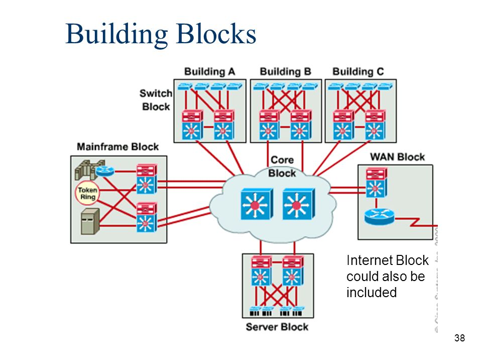 39 Switch Block n Consists of both switch and router functions.