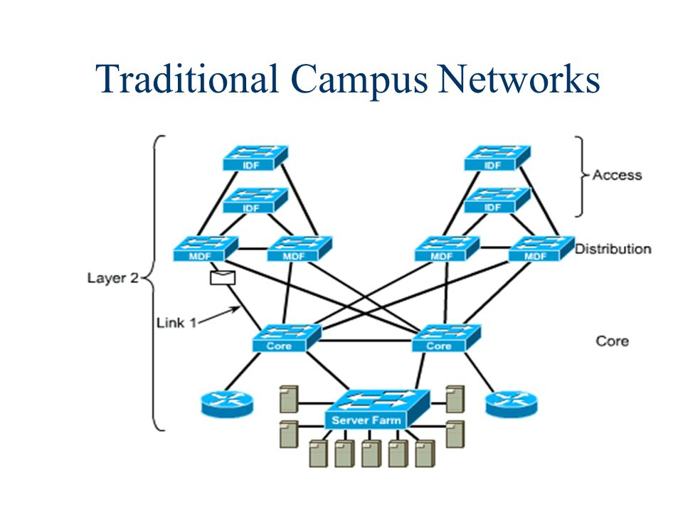 5 Campus Network n A building or group of buildings connected into one enterprise network that consists of or more LANs.