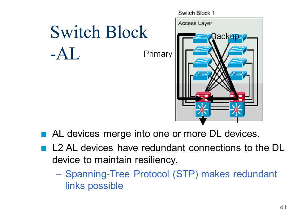 42 Switch Block - DL n The DL device: –a switch and external router or –a multilayer switch (Catalyst 4500) –provides L2 and L3 services –shields the switch block against broadcast storms (and L2 errors)
