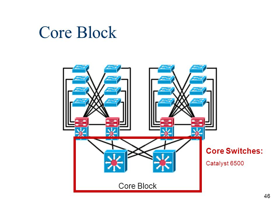 47 Core Block n Traffic going from one switch block to another also must travel through the core.
