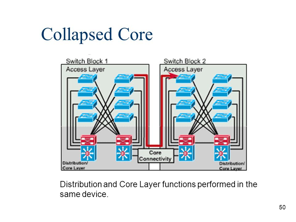 51 Collapsed Core n consolidation of DL and core-layer functions into one device.